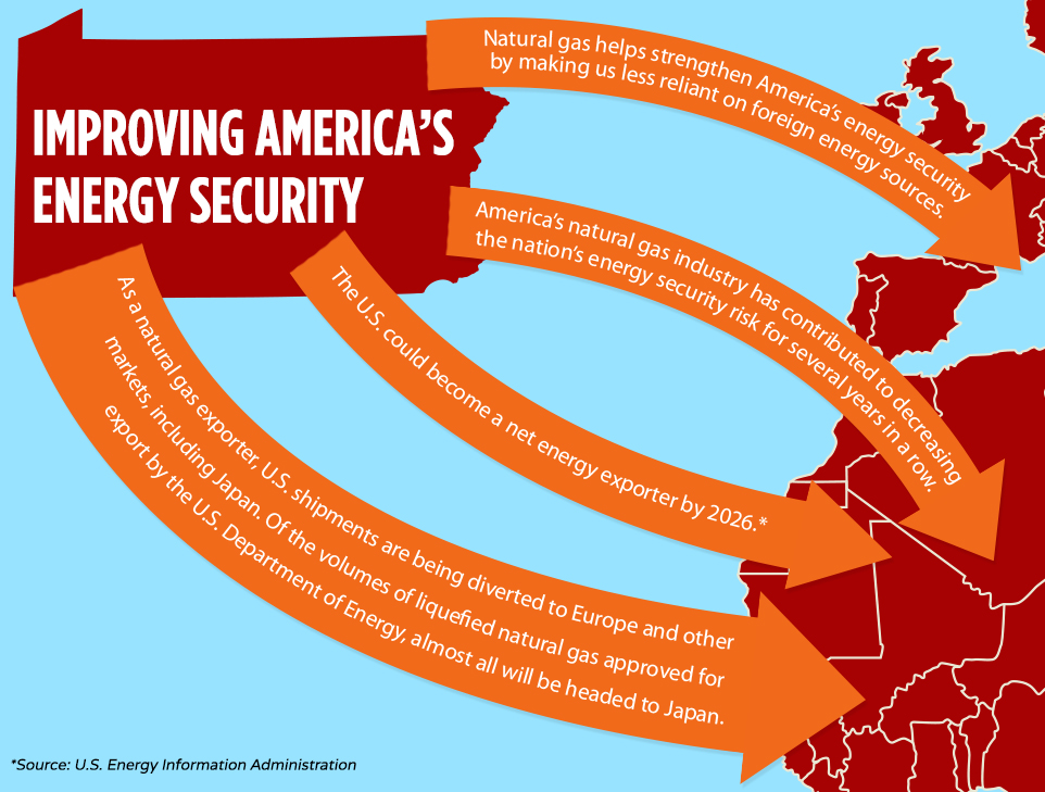 Improving America's Energy Security